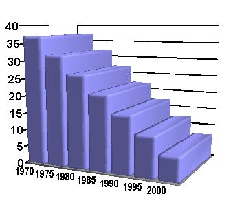 출생년도별 나이 그래프 (BirthYear&Age Chart by OpenOffice Calc)