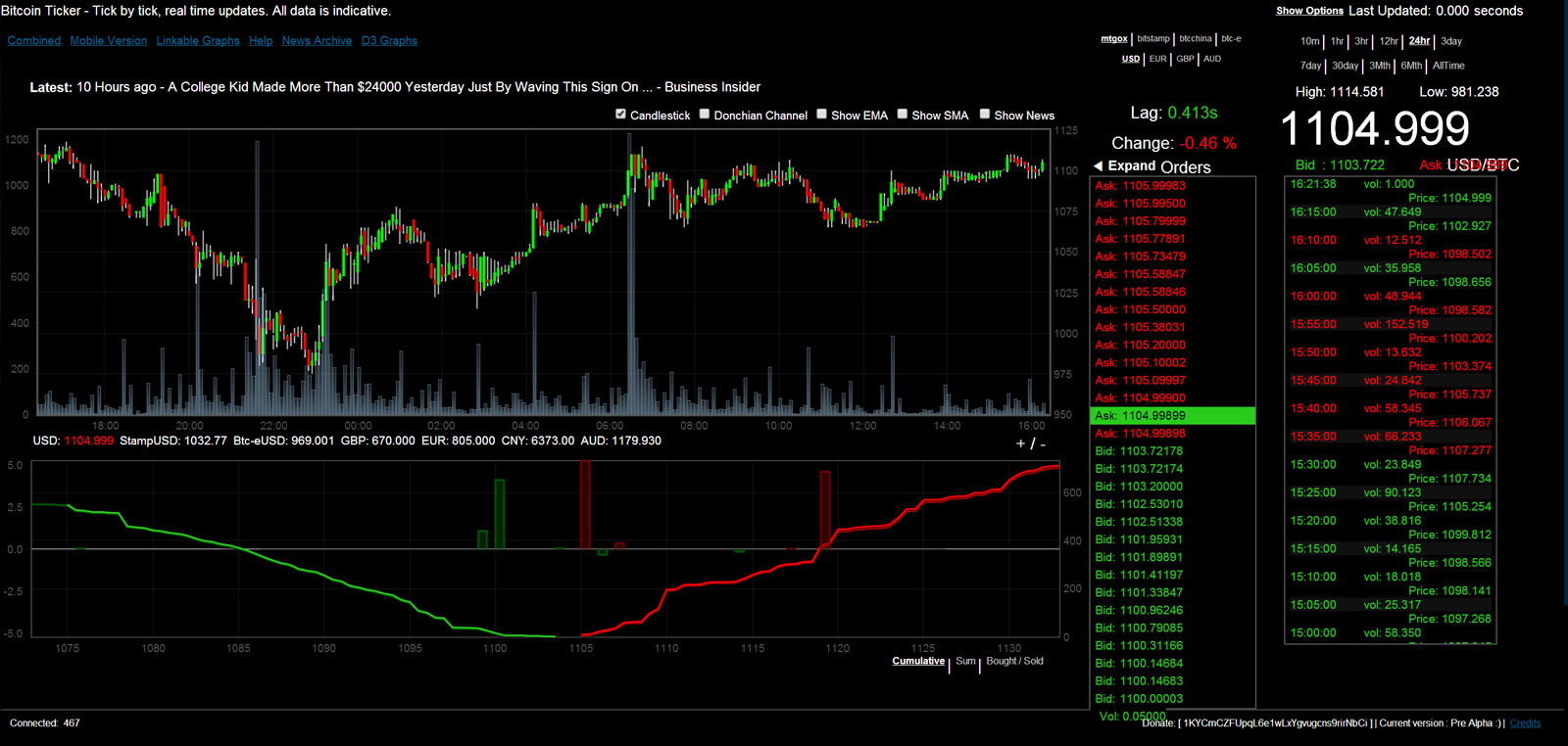 bitcoin 1104 USD at Mt.Gox