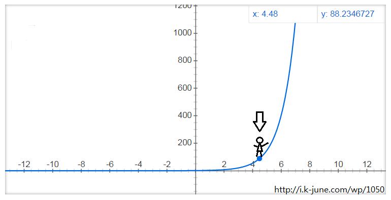 초지능. 인공지능의 기하급수적 발전 그래프.