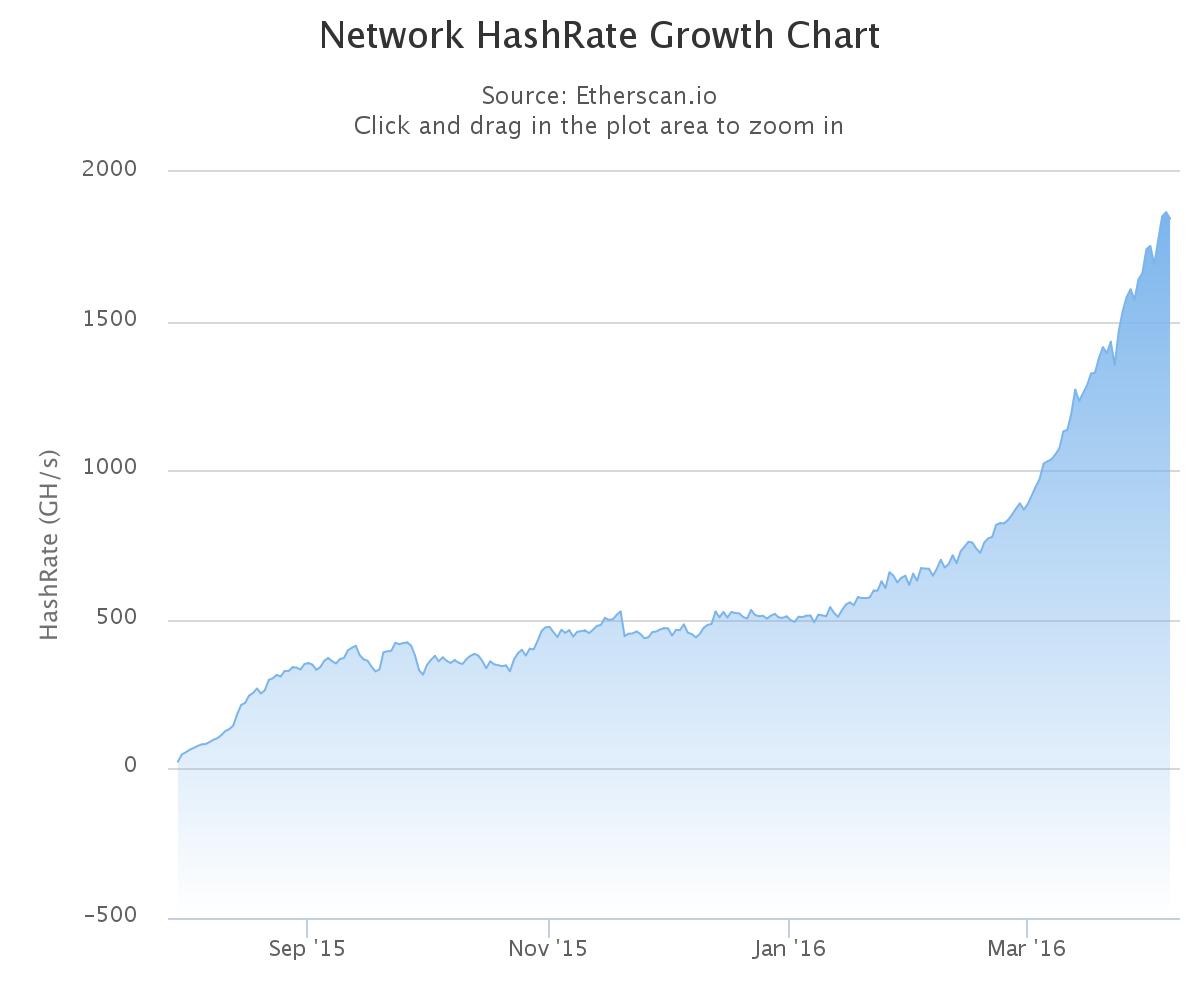 이더리움 해시 급상승 그래프