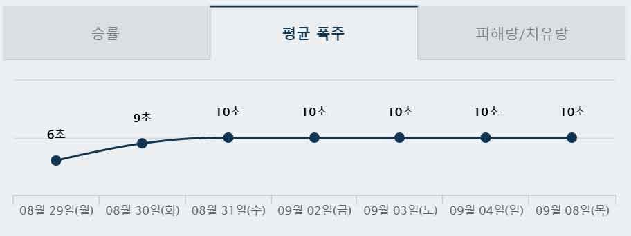 평균 폭주 6초,9초,10초로 하루하루 늘어나는 그래프